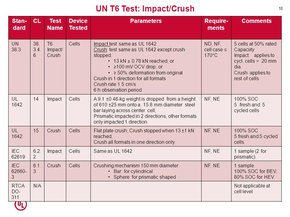 UN T6 Test: Impact/Crush