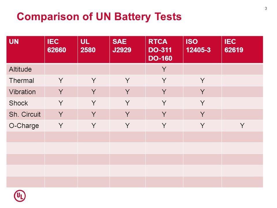 Comparison of UN Battery Tests