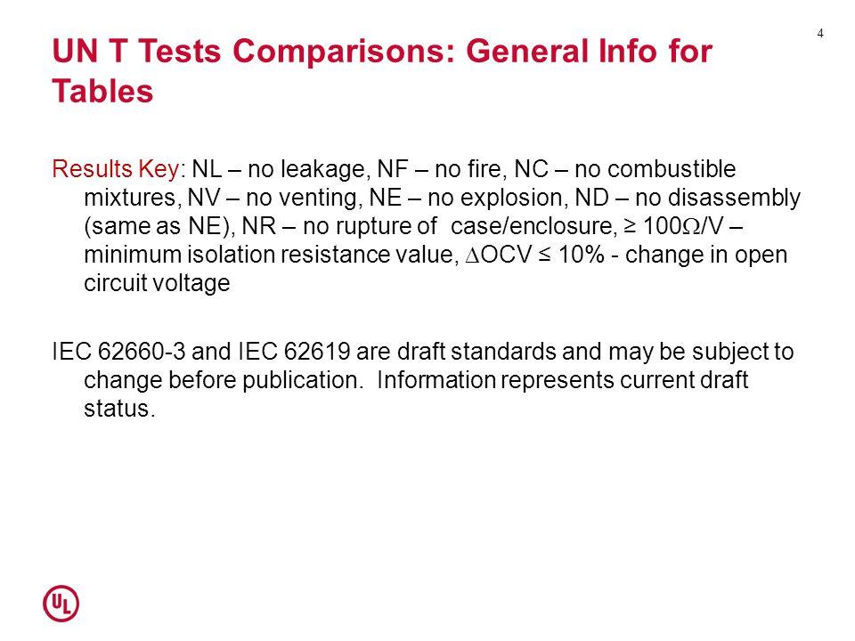 UN T Tests Comparisons: General Info for Tables
