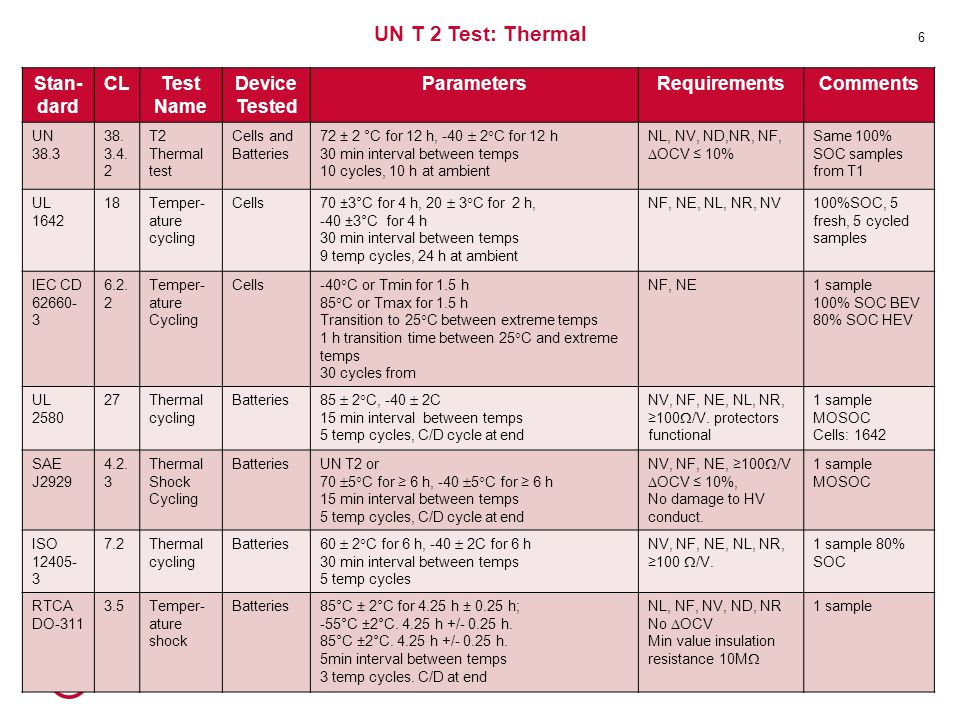 UN T 2 Test: Thermal Stan-dard CL Test Name Device Tested Parameters