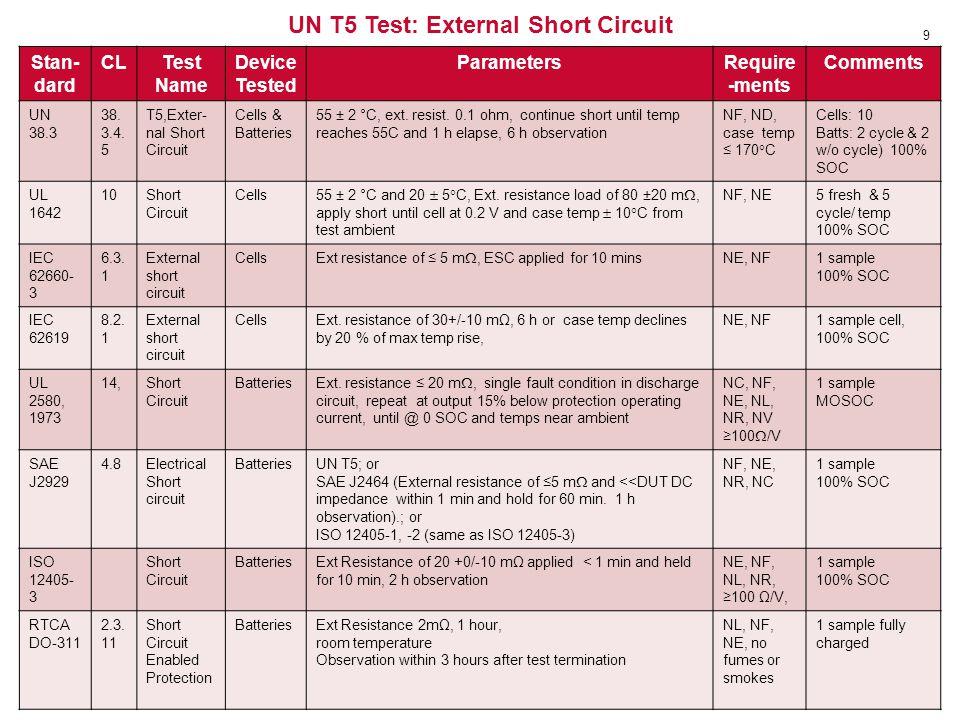 UN T5 Test: External Short Circuit