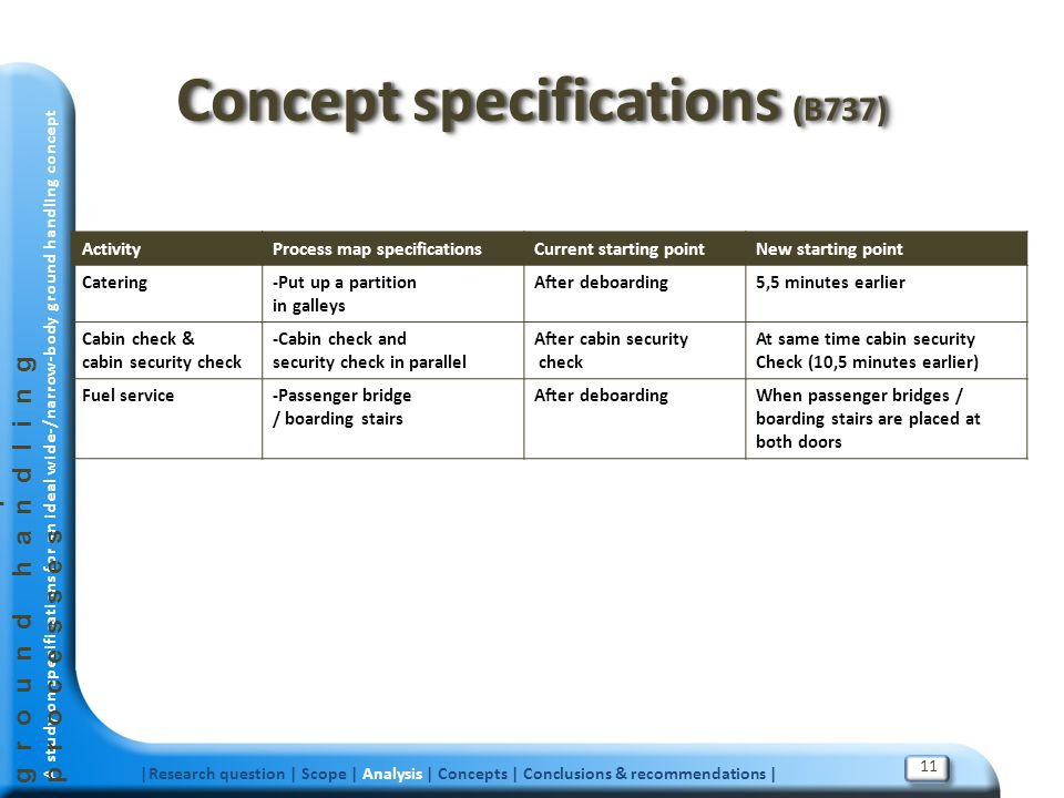 Concept specifications (B737)