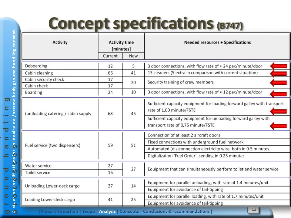 Concept specifications (B747)