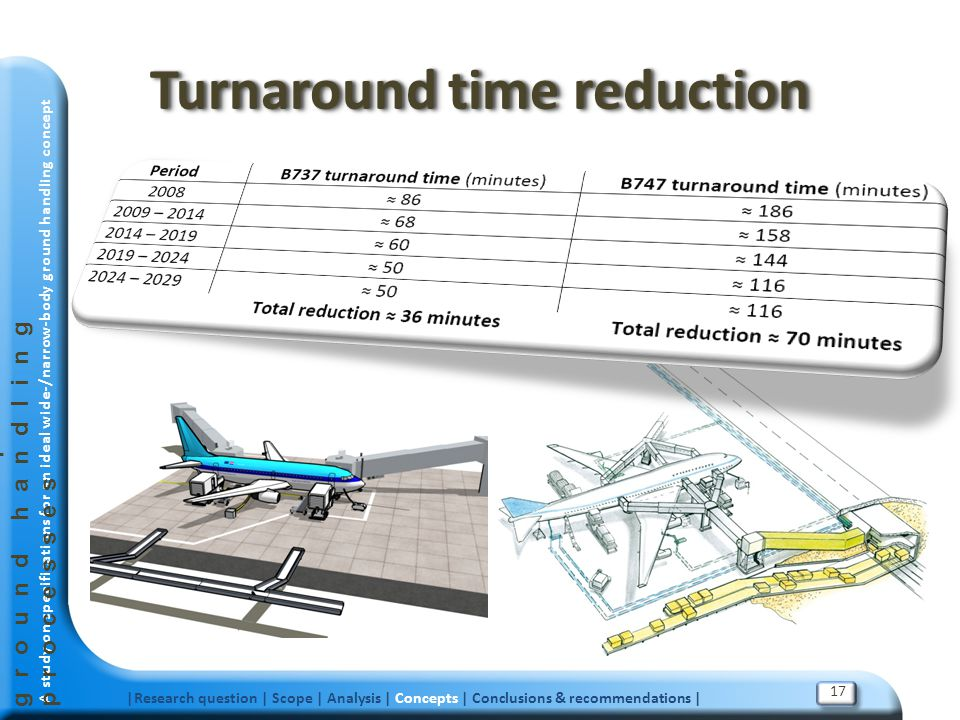 Turnaround time reduction