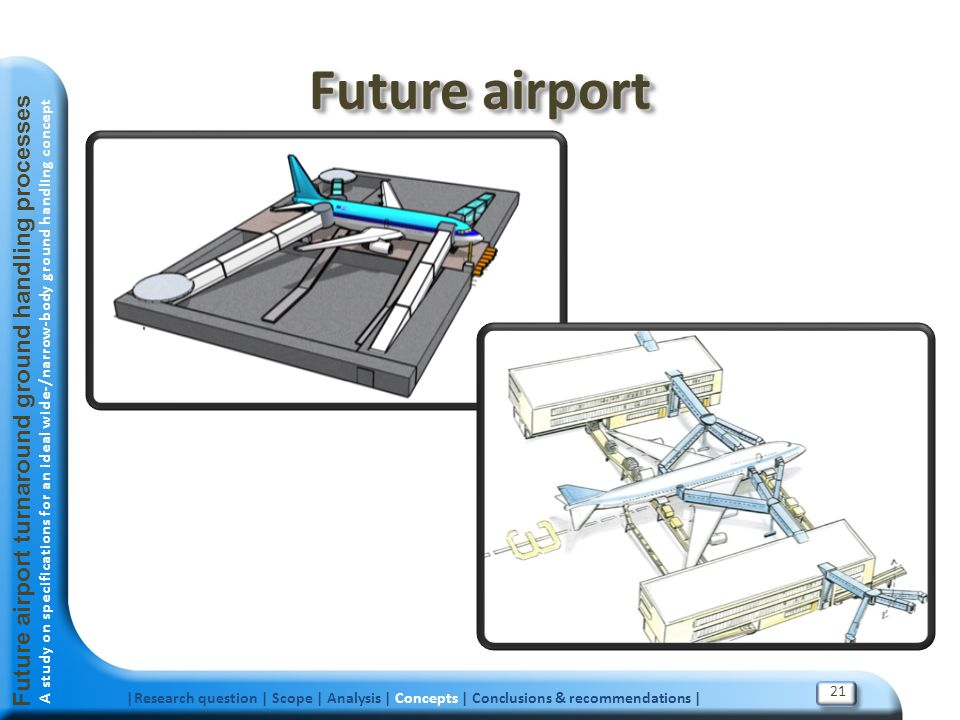 Future airport Future airport turnaround ground handling processes 21
