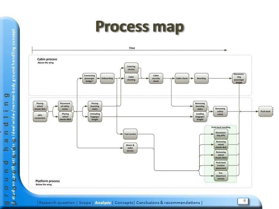 Process map Future airport turnaround ground handling processes