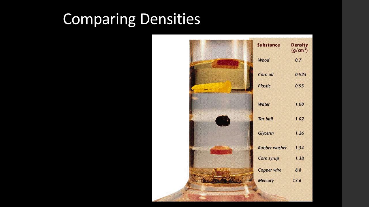 Comparing Densities Where is the most dense object
