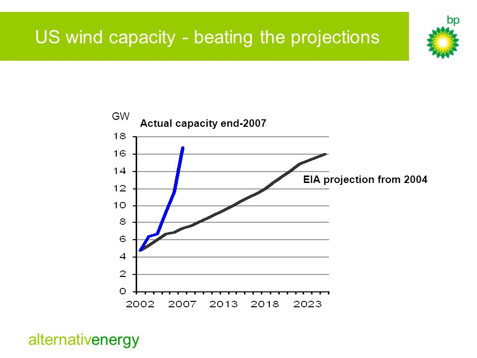 US wind capacity - beating the projections