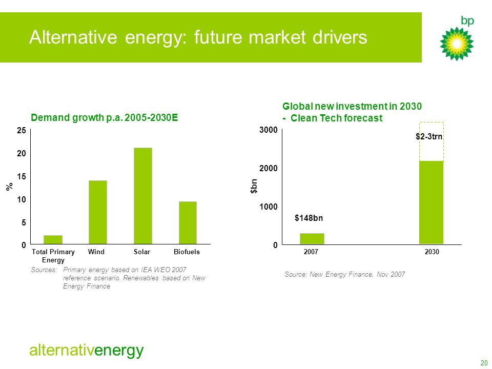 Alternative energy: future market drivers