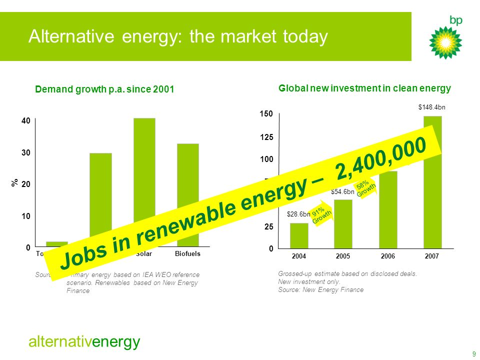 Alternative energy: the market today