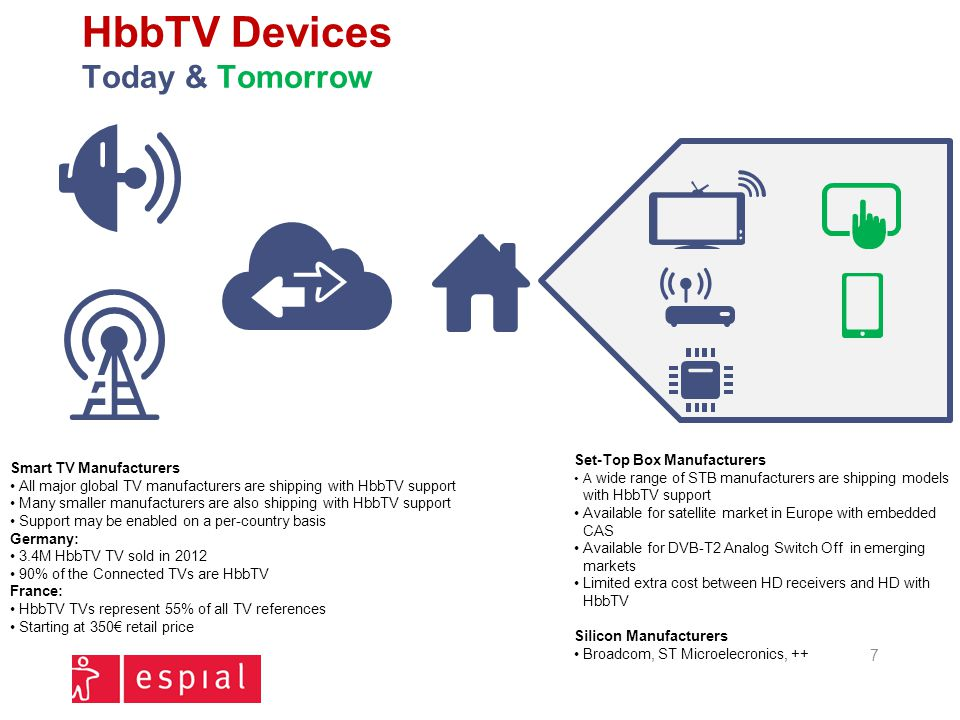 HbbTV Devices Today & Tomorrow