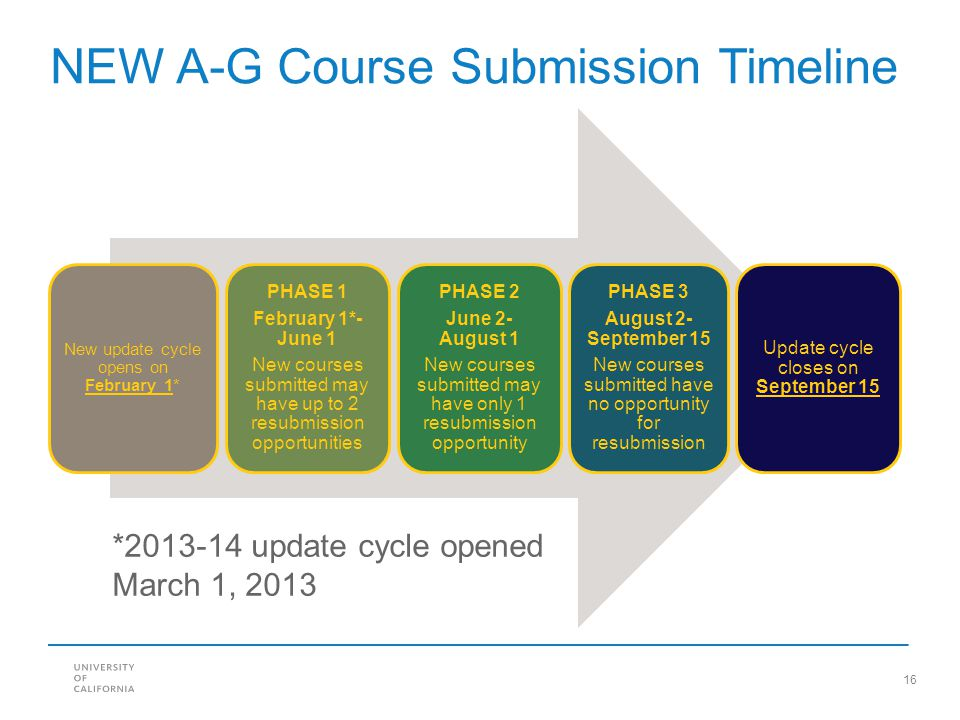NEW A-G Course Submission Timeline