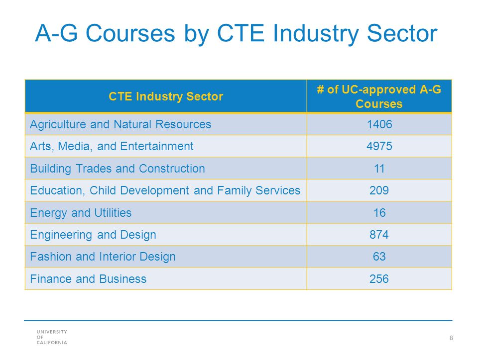# of UC-approved A-G Courses