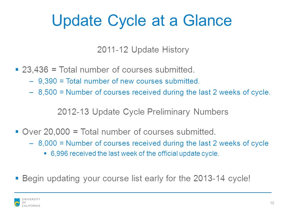 Update Cycle at a Glance