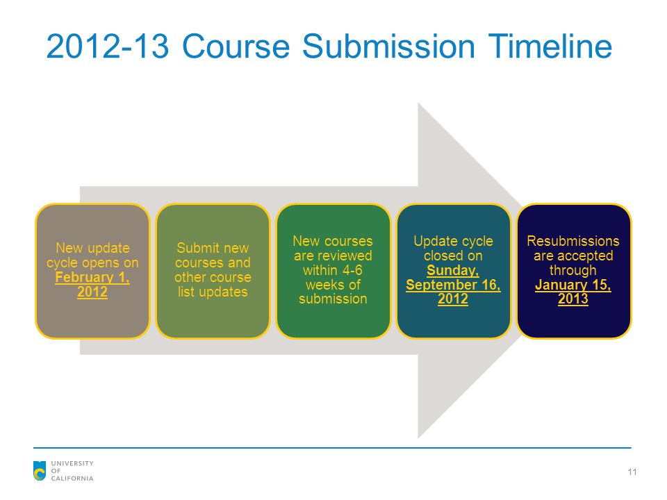 2012-13 Course Submission Timeline