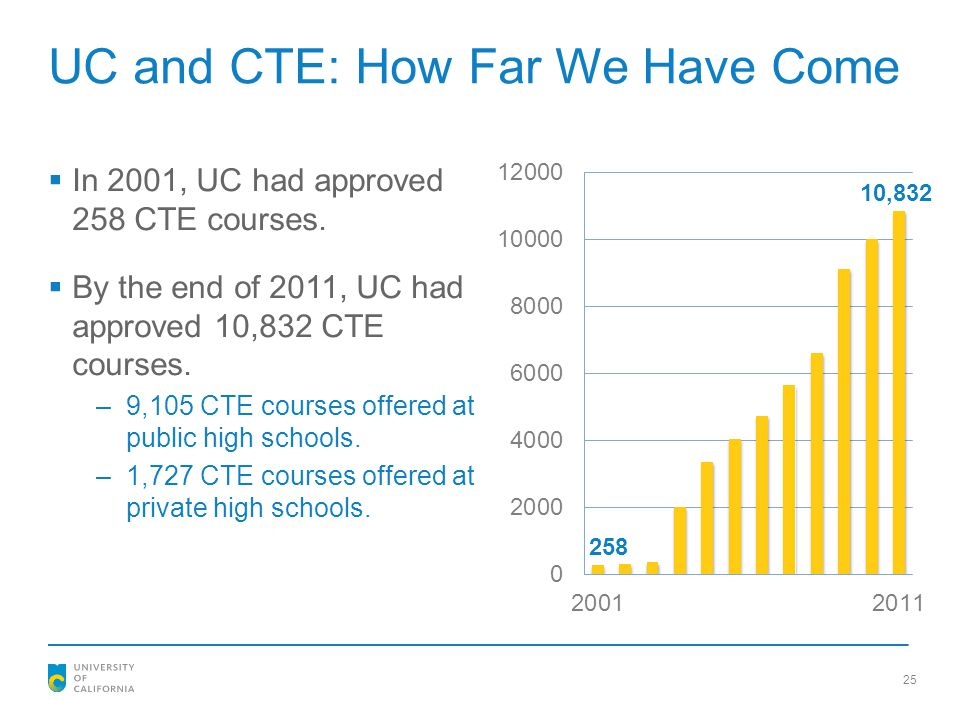 UC and CTE: How Far We Have Come