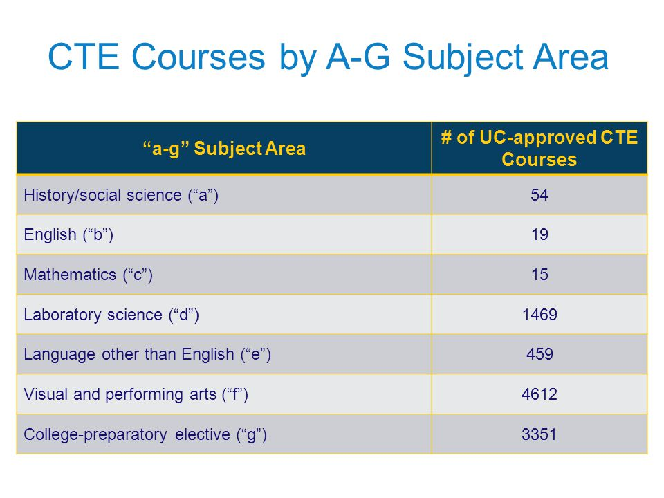 CTE Courses by A-G Subject Area