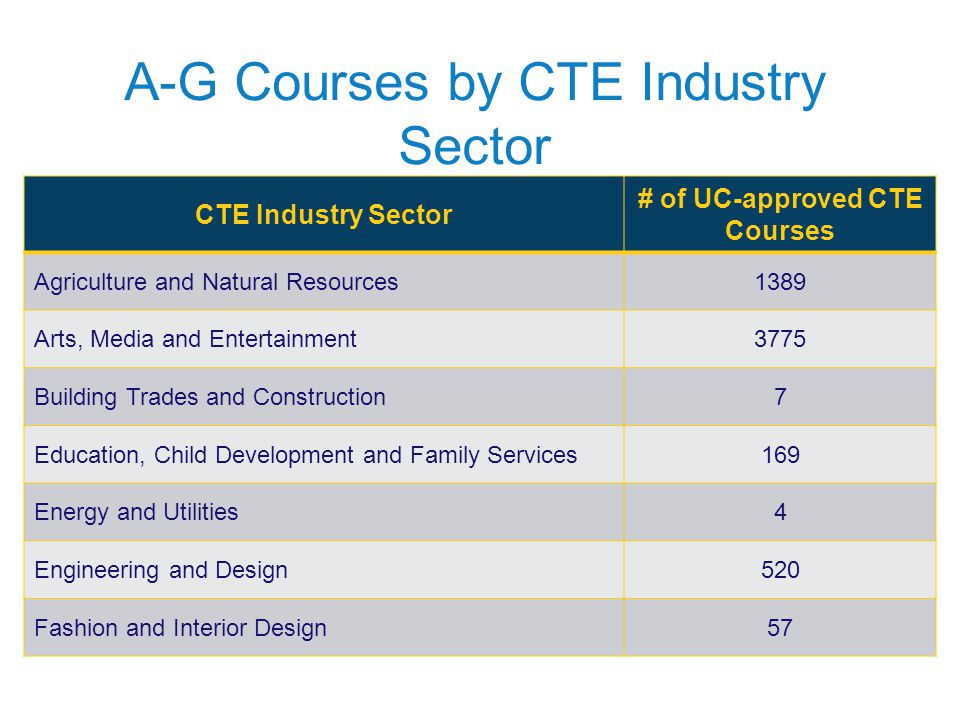 A-G Courses by CTE Industry Sector