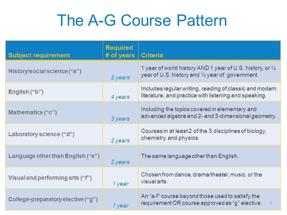 The A-G Course Pattern Subject requirement Required # of years