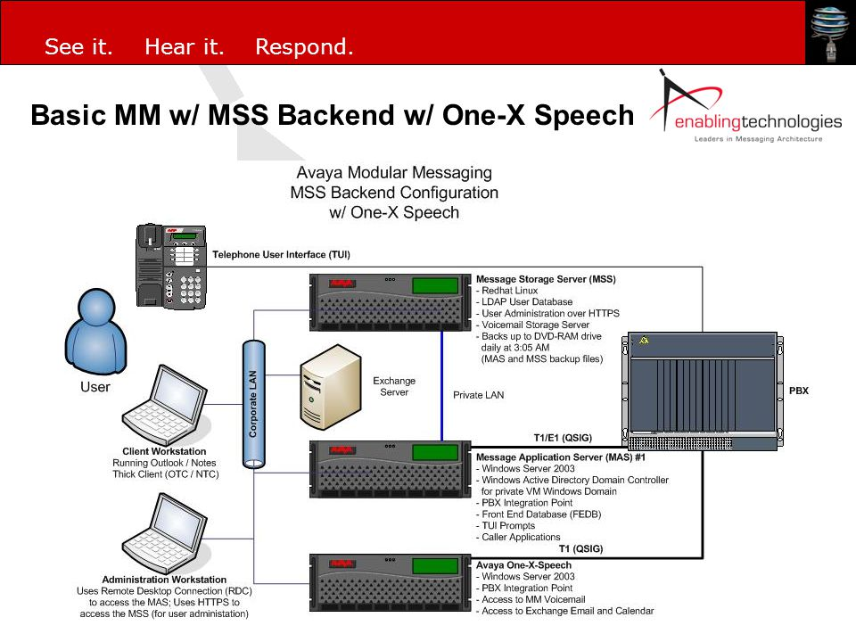Basic MM w/ MSS Backend w/ One-X Speech