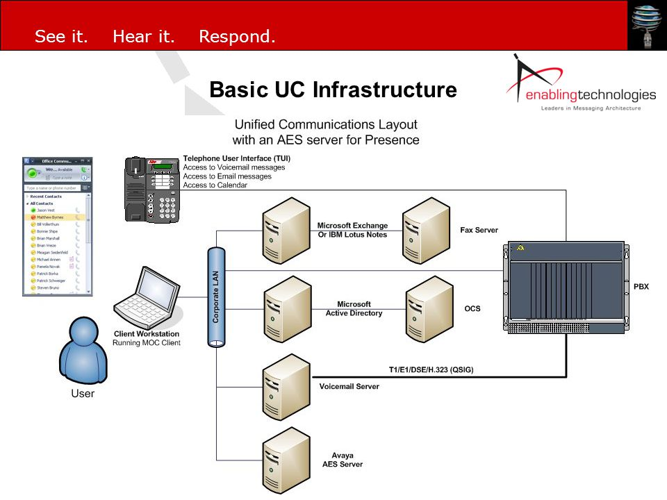 Basic UC Infrastructure