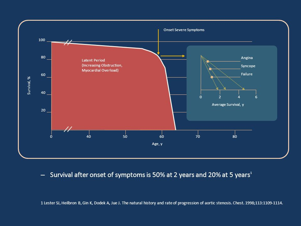 Survival after onset of symptoms is 50% at 2 years and 20% at 5 years1