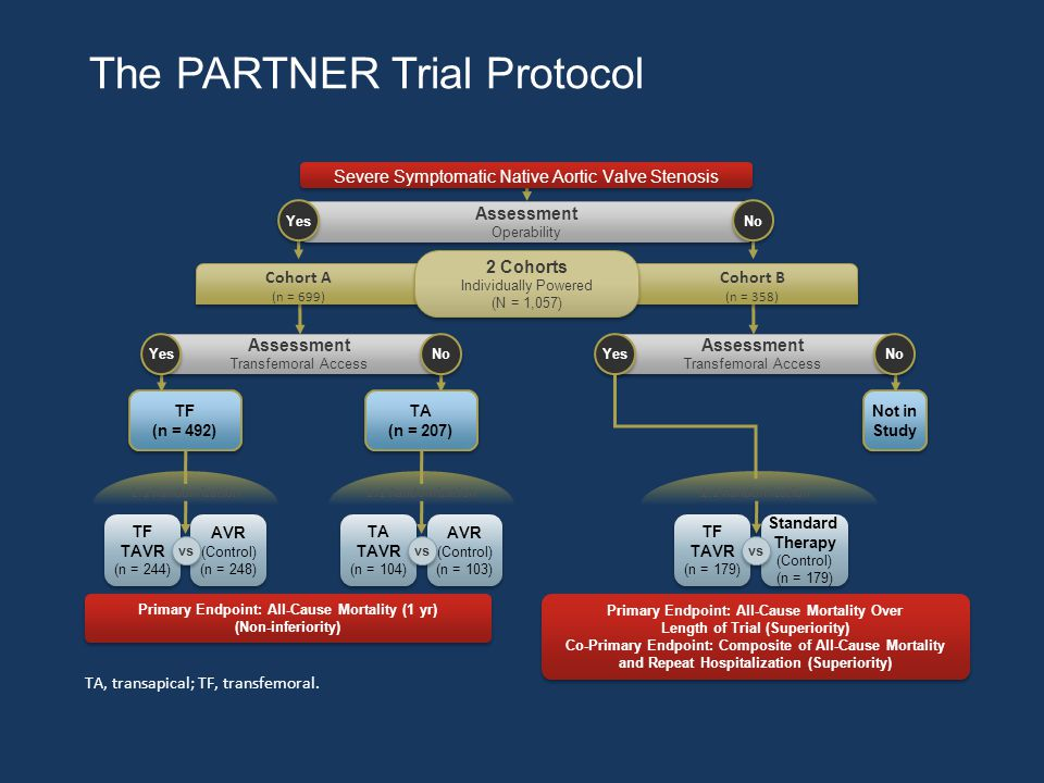The PARTNER Trial Protocol