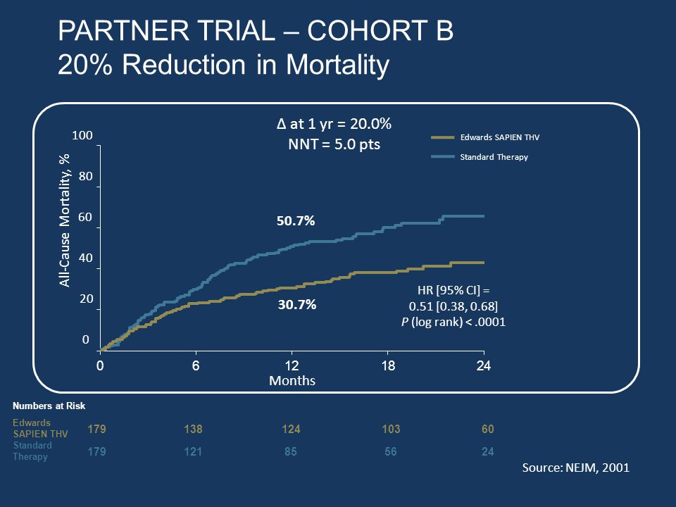 PARTNER TRIAL – COHORT B 20% Reduction in Mortality