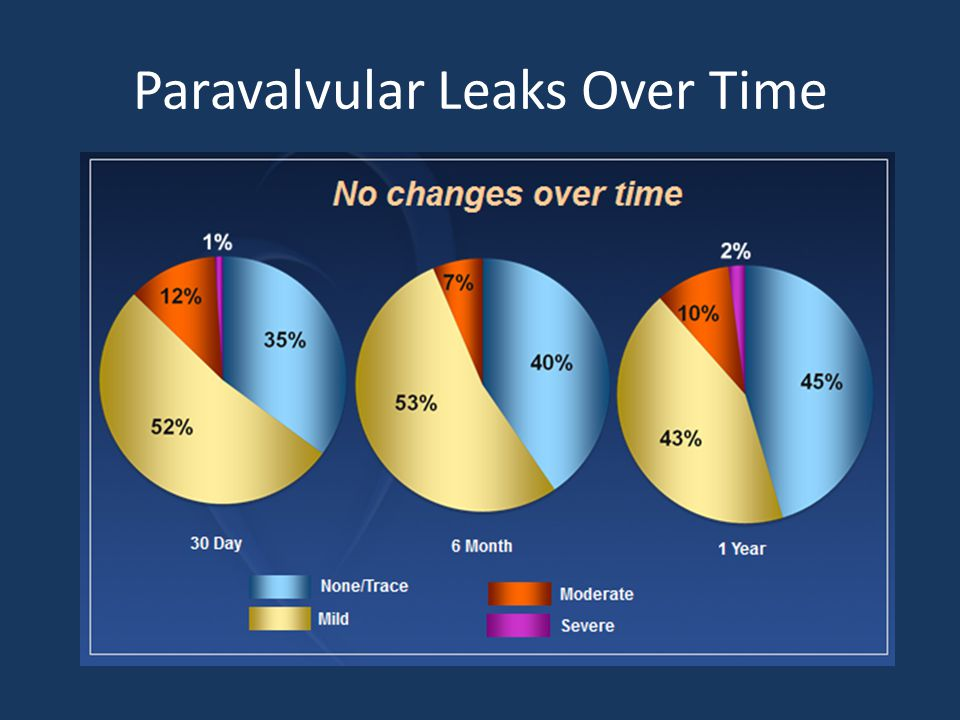 Paravalvular Leaks Over Time