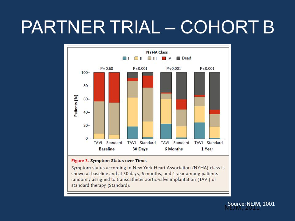 PARTNER TRIAL – COHORT B