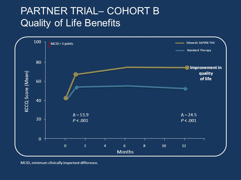 PARTNER TRIAL– COHORT B Quality of Life Benefits