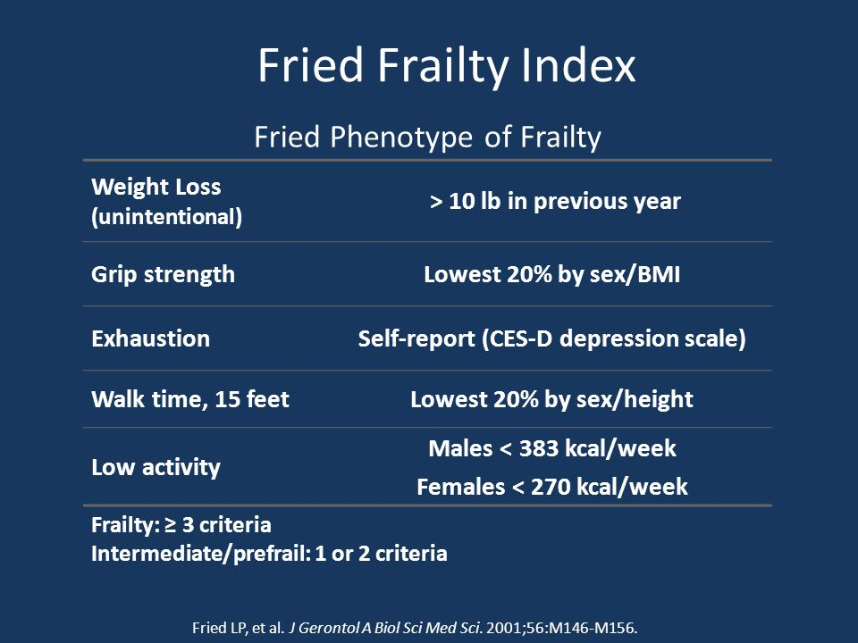 Fried Frailty Index Fried Phenotype of Frailty