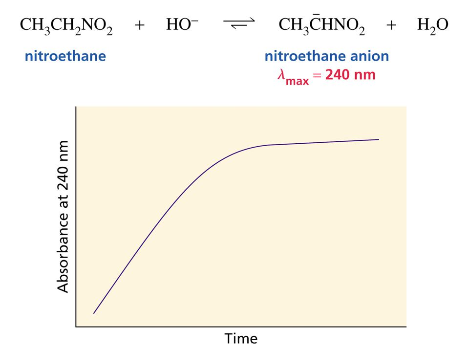Figure Number: 08-08 Title: Figure 8.8. Caption: Nitroethane anion formation can be monitored by UV at 240 nm.