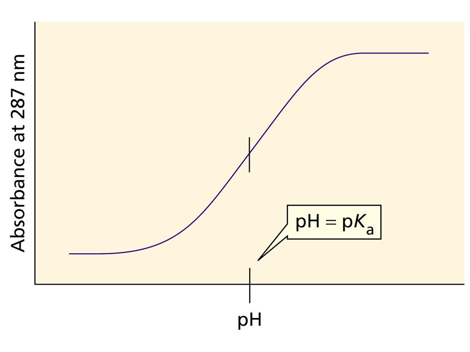 Figure Number: 08-10 Title: Figure 8.10. Caption: The absorbance of an aqueous solution of phenol at 287 nm as a function of pH.