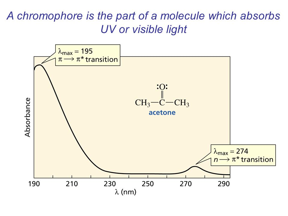 A chromophore is the part of a molecule which absorbs