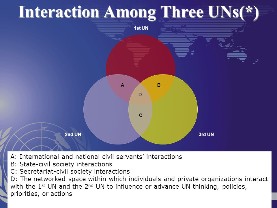Interaction Among Three UNs(*)