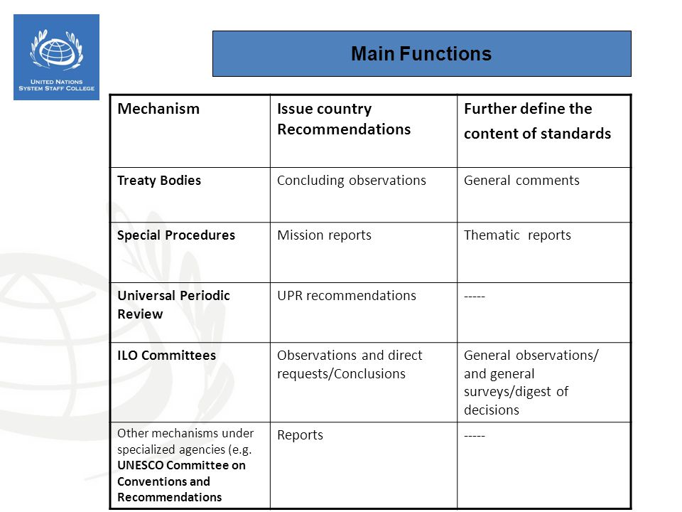 Main Functions Mechanism Issue country Recommendations