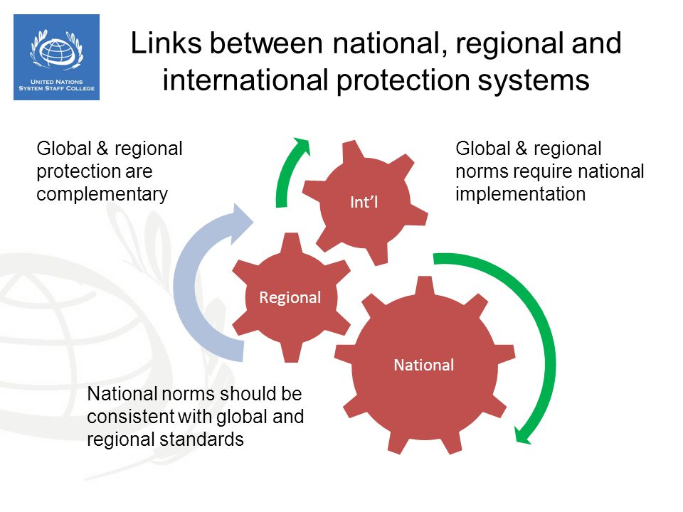 Links between national, regional and international protection systems