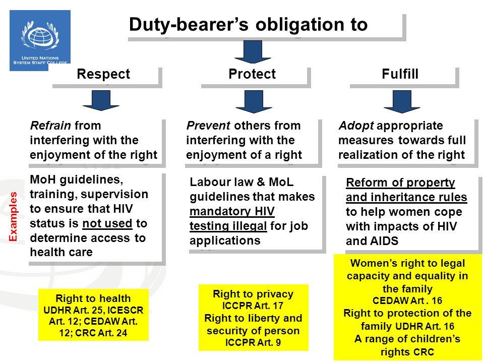 Duty-bearer's obligation to