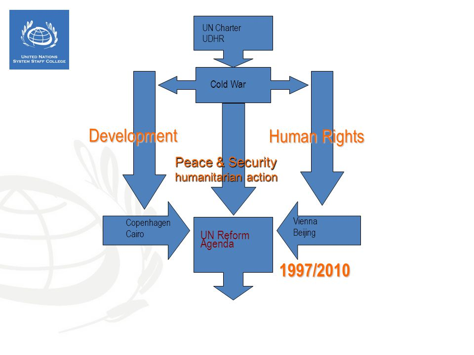 Development Human Rights 1997/2010 Peace & Security