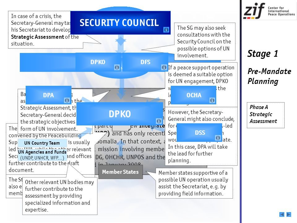 SECURITY COUNCIL DPKO UN Secretariat Secretary-General DPKO DFS