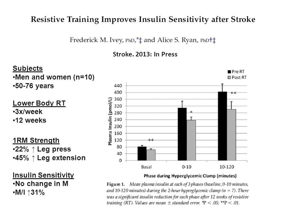 Stroke. 2013: In Press Subjects. Men and women (n=10) 50-76 years. Lower Body RT. 3x/week. 12 weeks.