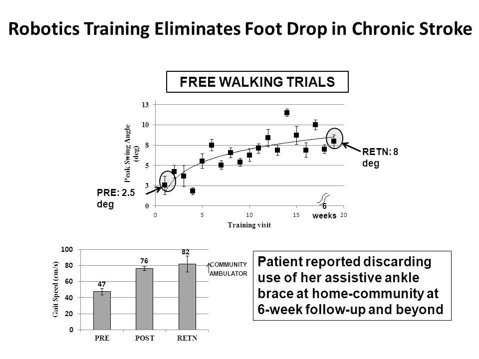 Robotics Training Eliminates Foot Drop in Chronic Stroke