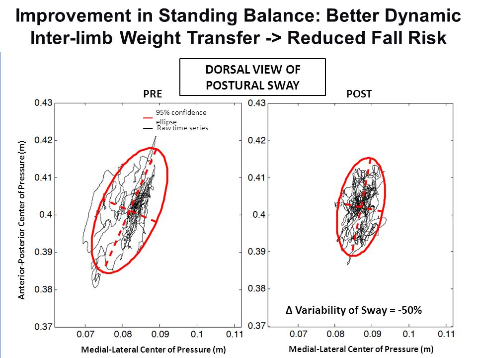 Improvement in Standing Balance: Better Dynamic Inter-limb Weight Transfer -> Reduced Fall Risk