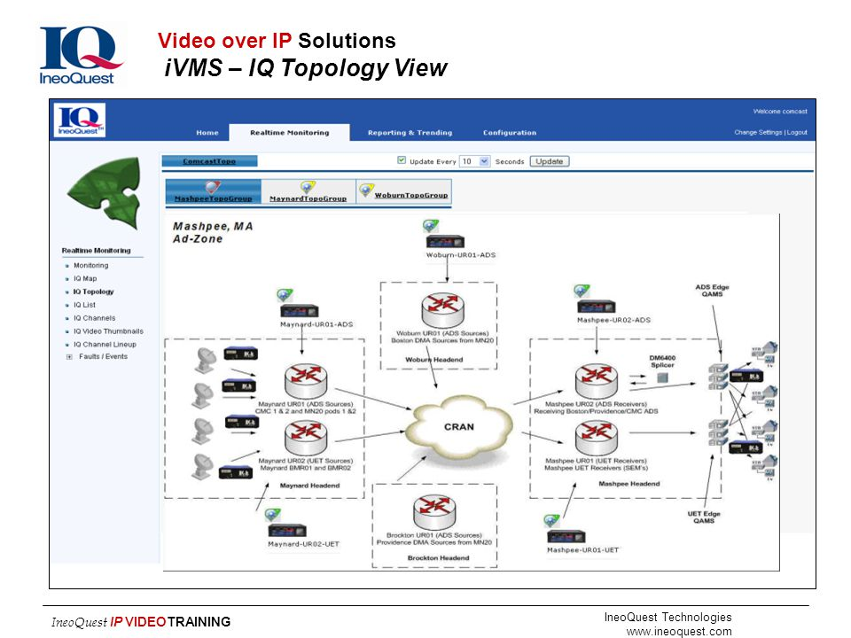 Video over IP Solutions iVMS – IQ Topology View