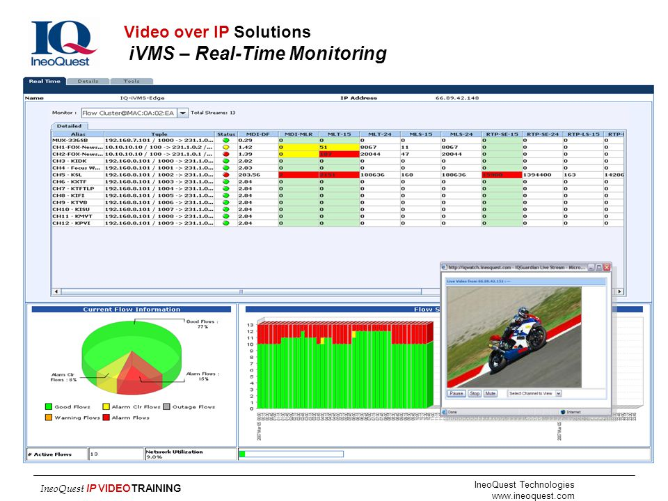 Video over IP Solutions iVMS – Real-Time Monitoring