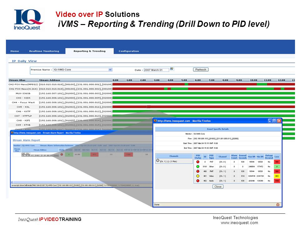 Video over IP Solutions iVMS – Reporting & Trending (Drill Down to PID level)
