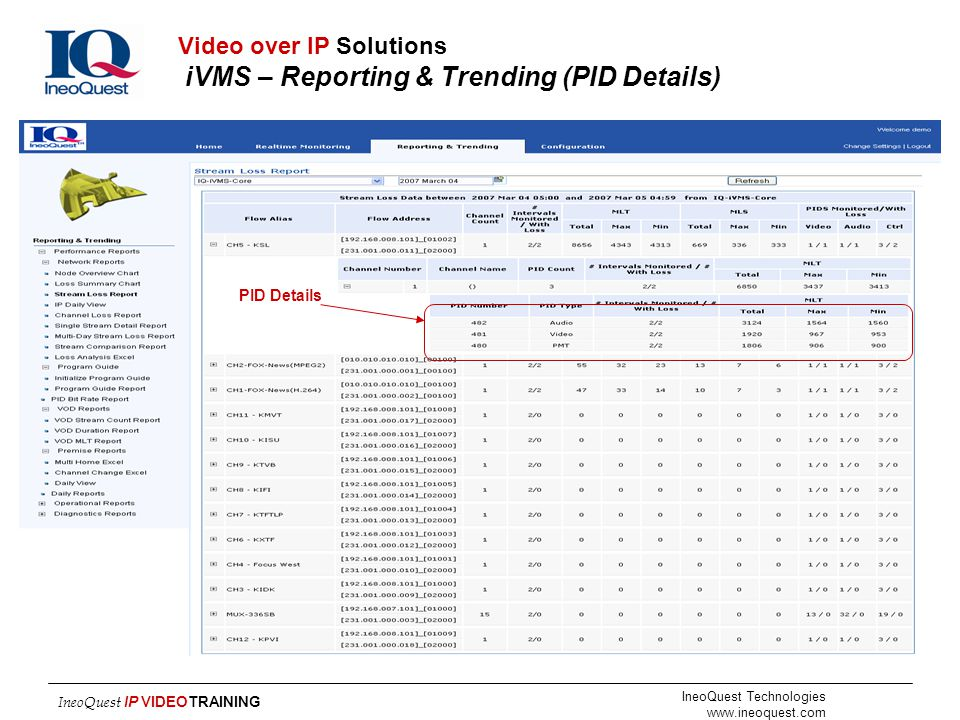 Video over IP Solutions iVMS – Reporting & Trending (PID Details)