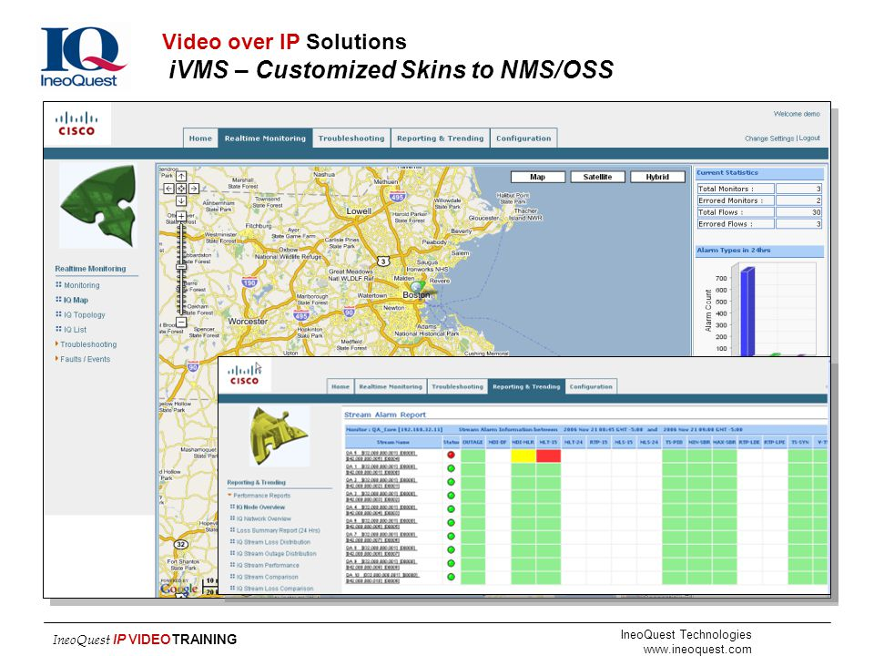 Video over IP Solutions iVMS – Customized Skins to NMS/OSS