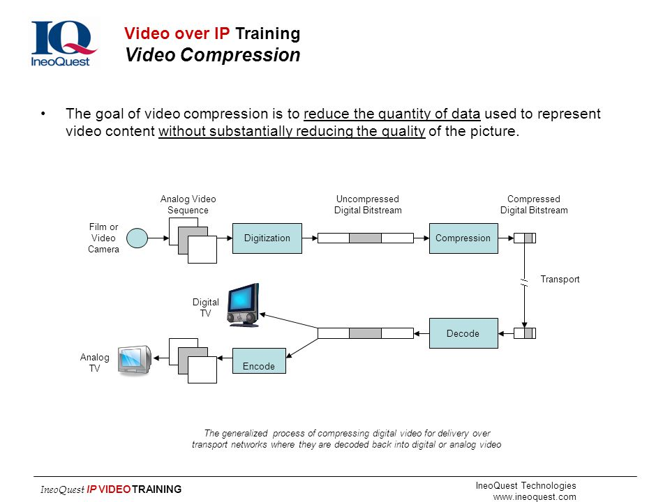 The generalized process of compressing digital video for delivery over